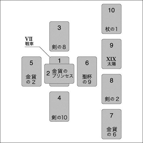 タロット図